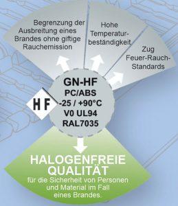 Caracteristiques de la goulotte GN-HF (Infographie)