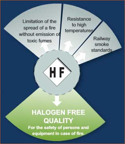 Halogen Free Explaination